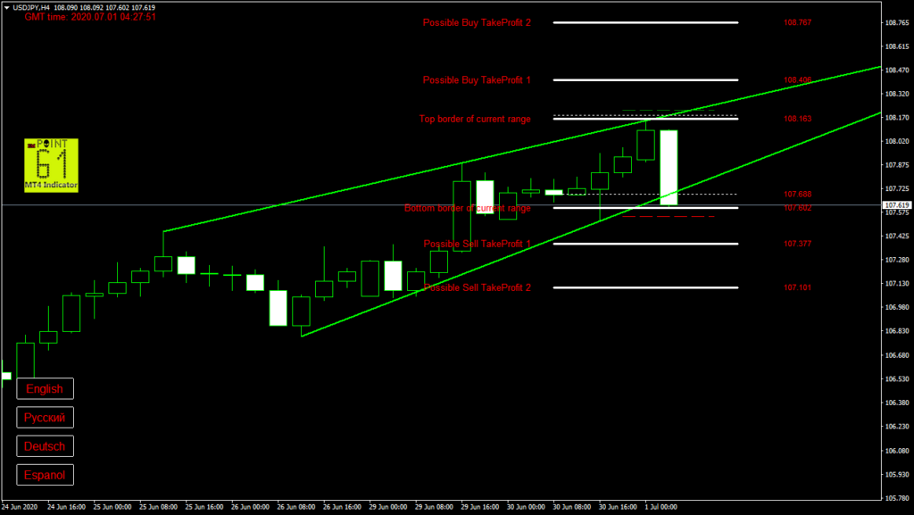 USDJPY today forex analysis and forecast 1 July 2020