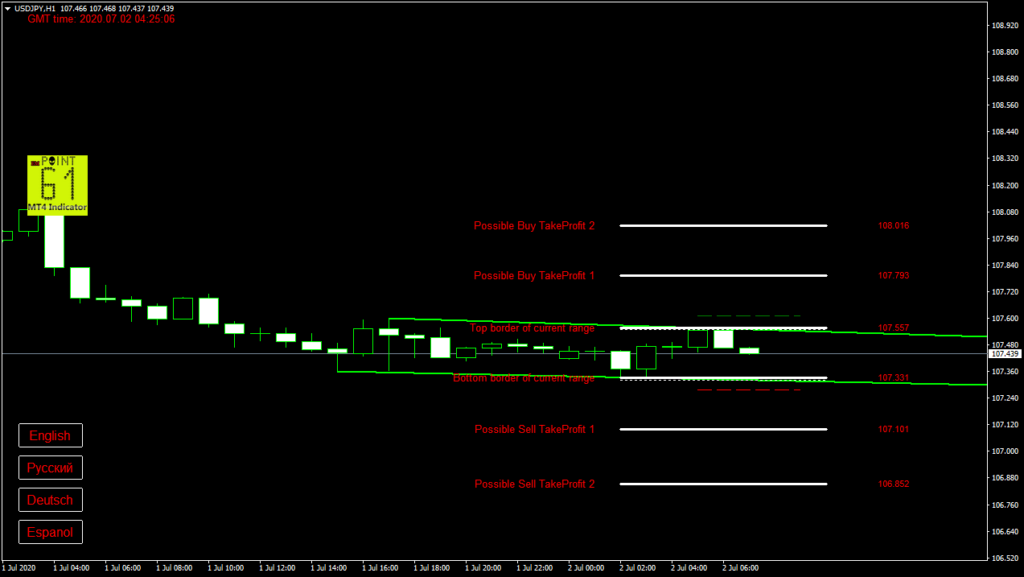 USDJPY today forex analysis and forecast 2 July 2020