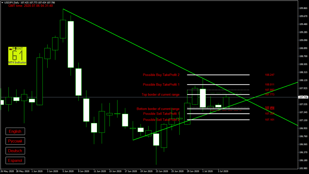 USDJPY today forex analysis and forecast 6 July 2020