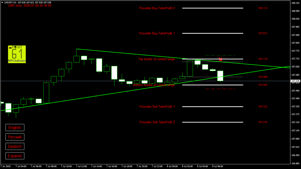 USDJPY today forex analysis and forecast 8 July 2020