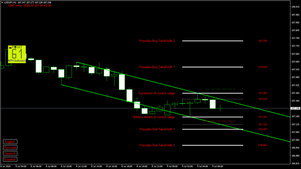 USDJPY today forex analysis and forecast 9 July 2020