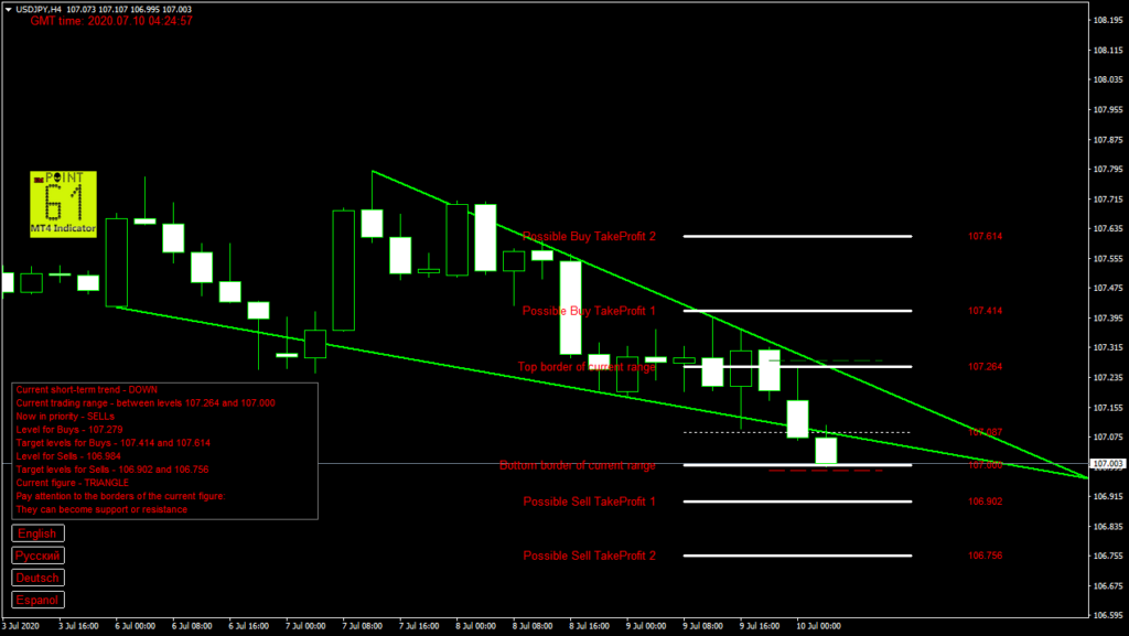 USDJPY today forex analysis and forecast 10 July 2020