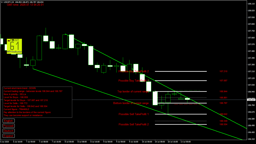 USDJPY today forex analysis and forecast 13 July 2020