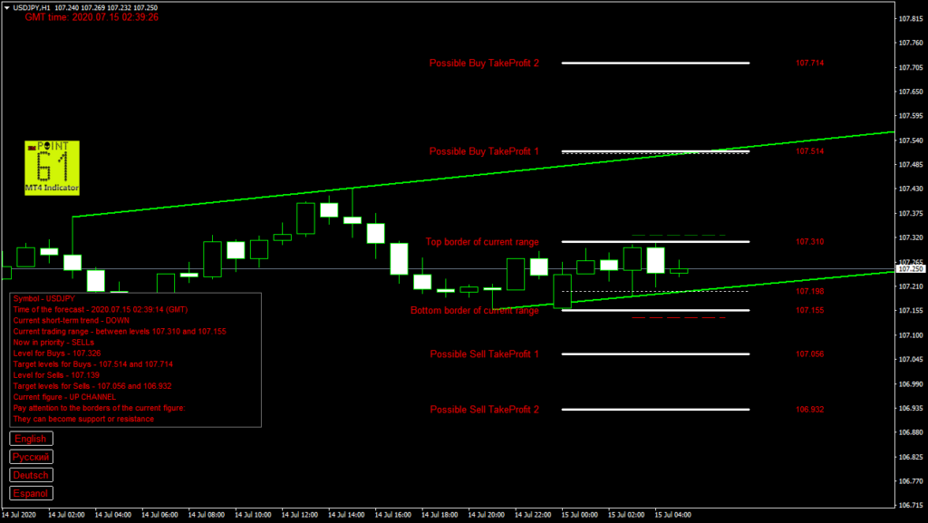 USDJPY today forex analysis and forecast 15 July 2020