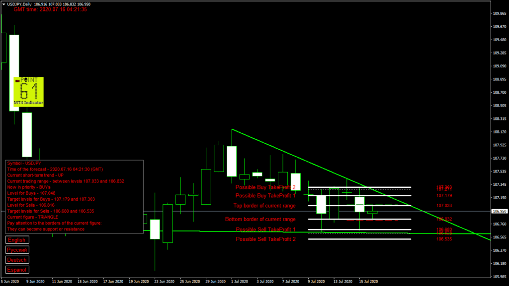 USDJPY today forex analysis and forecast 16 July 2020