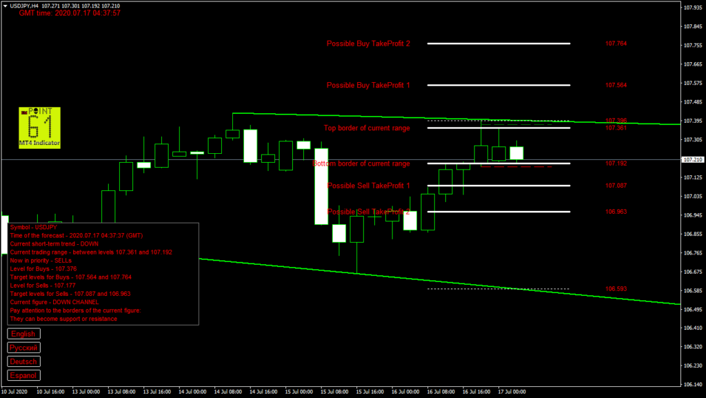 USDJPY today forex analysis and forecast 17 July 2020