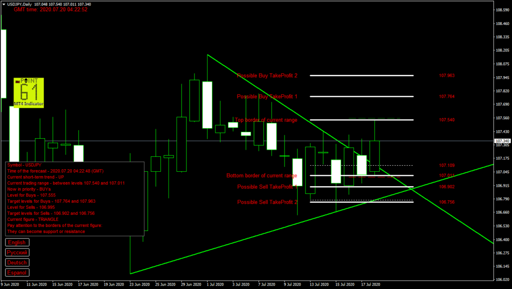 USDJPY today forex analysis and forecast 20 July 2020