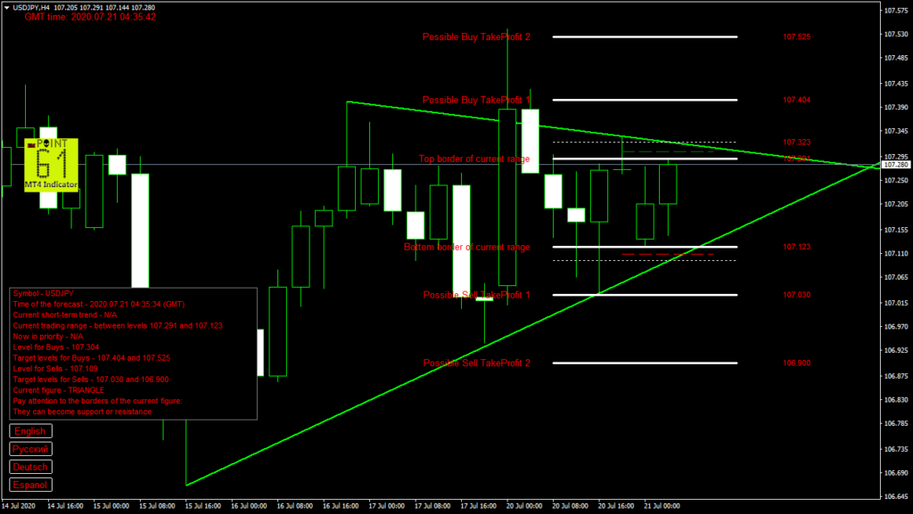 USDJPY today forex analysis and forecast 21 July 2020