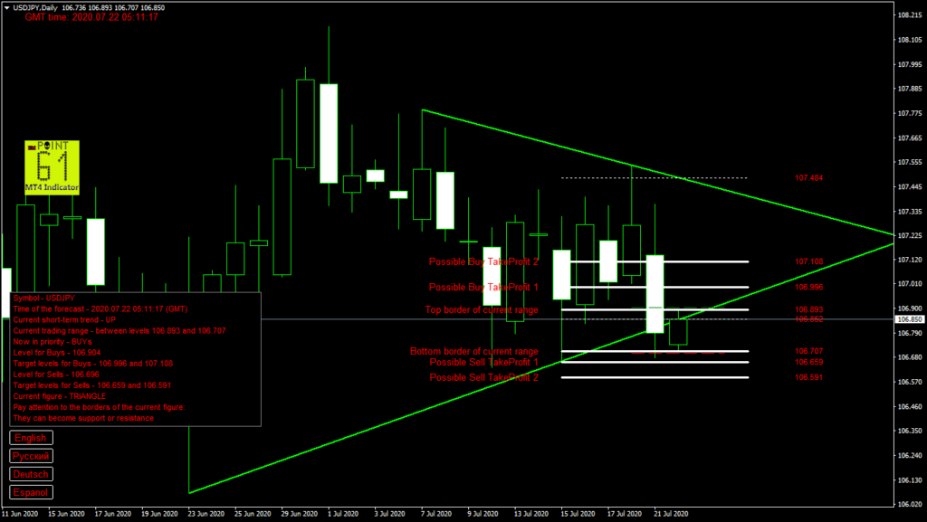 USDJPY today forex analysis and forecast 22 July 2020