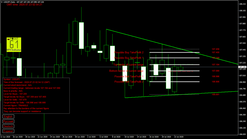 USDJPY today forex analysis and forecast 23 July 2020