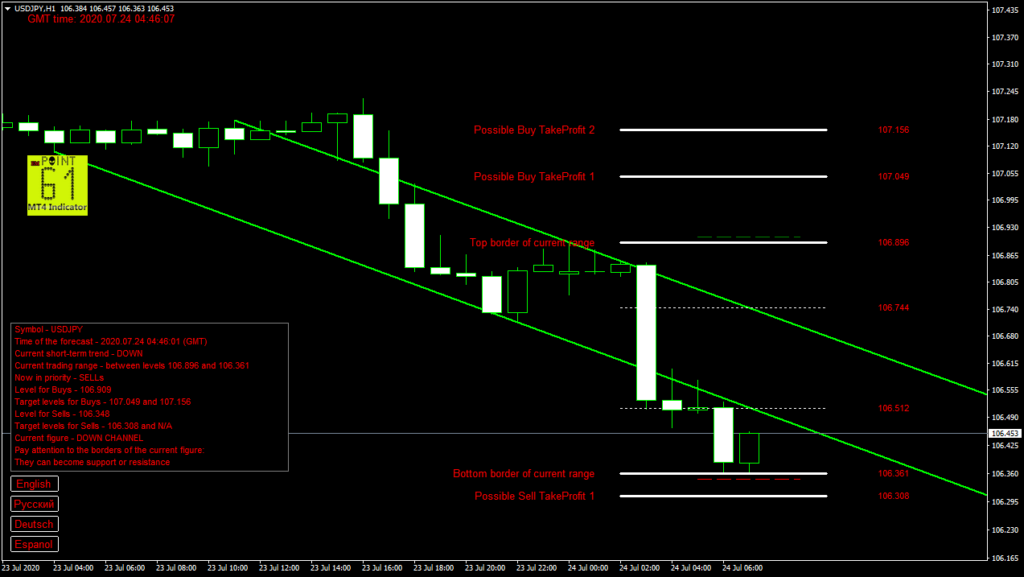 USDJPY today forex analysis and forecast 24 July 2020