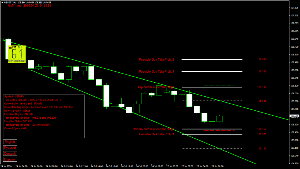 USDJPY today forex analysis and forecast 27 July 2020