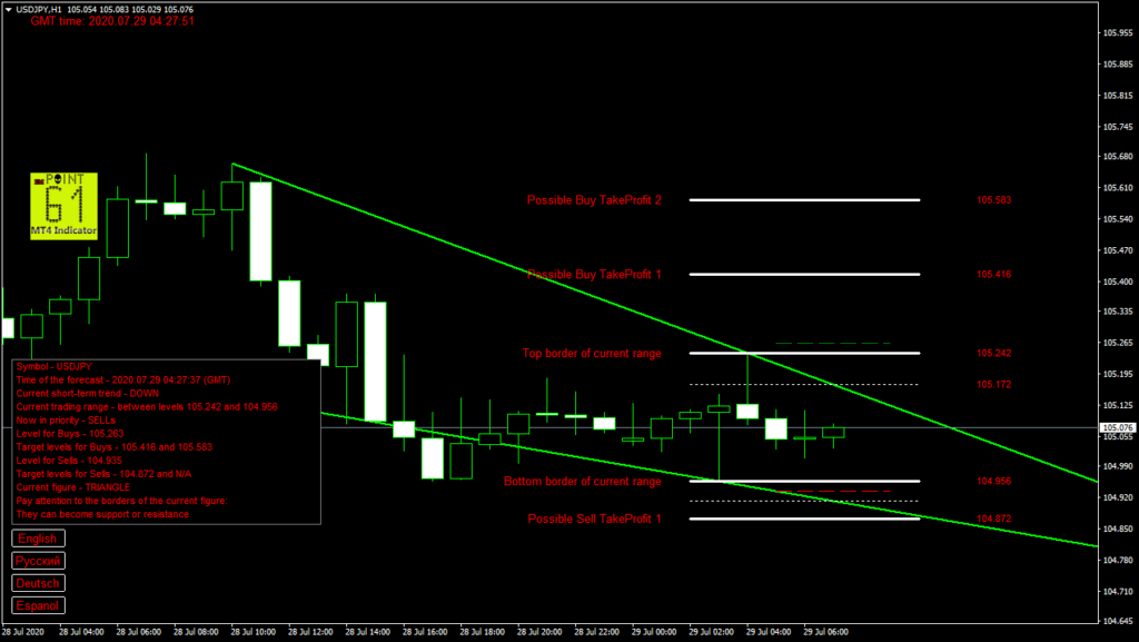 USDJPY today forex analysis and forecast 29 July 2020