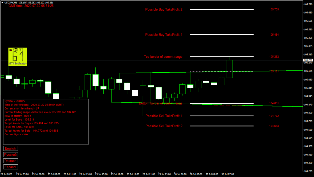 USDJPY today forex analysis and forecast 30 July 2020