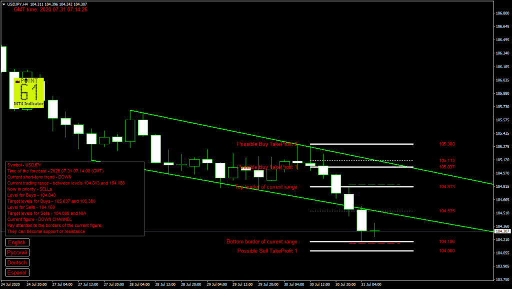USDJPY today forex analysis and forecast 31 July 2020