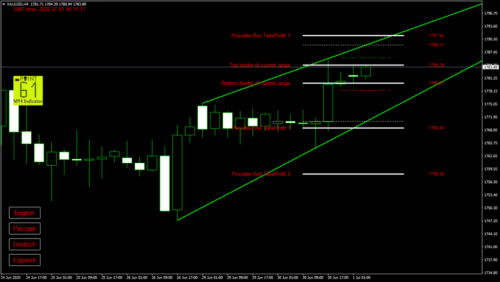 GOLD today forex analysis and forecast 1 July 2020