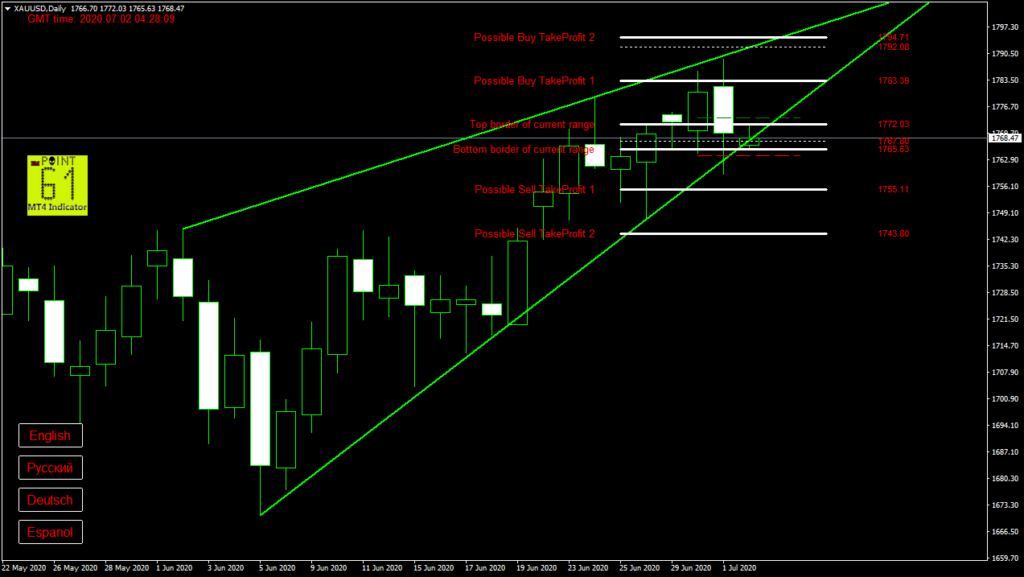 GOLD today forex analysis and forecast 2 July 2020