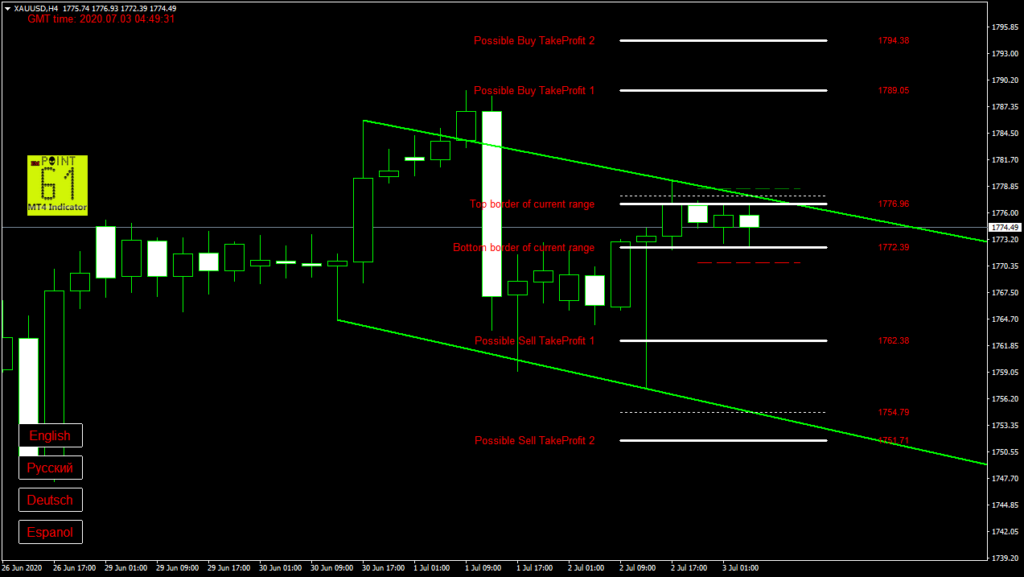 GOLD today forex analysis and forecast 3 July 2020