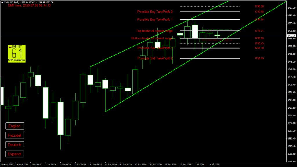 GOLD today forex analysis and forecast 6 July 2020