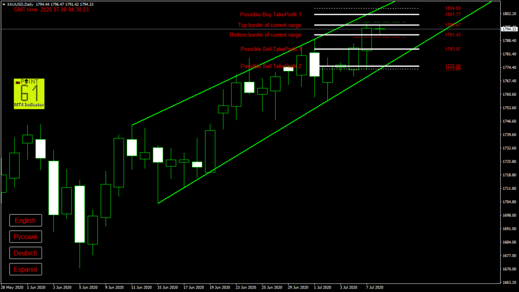 GOLD today forex analysis and forecast 8 July 2020