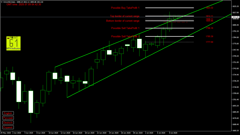 GOLD today forex analysis and forecast 9 July 2020