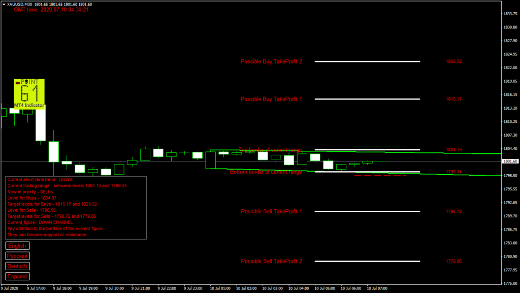 GOLD today forex analysis and forecast 10 July 2020