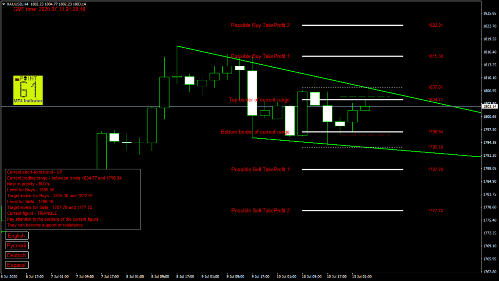 GOLD today forex analysis and forecast 13 July 2020