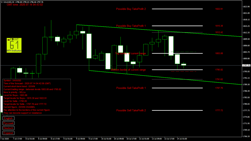GOLD today forex analysis and forecast 14 July 2020