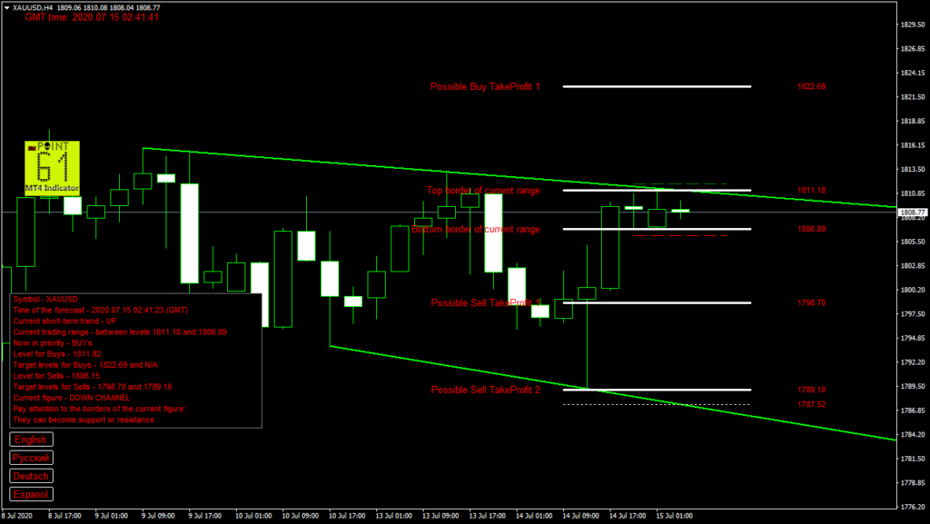 GOLD today forex analysis and forecast 15 July 2020