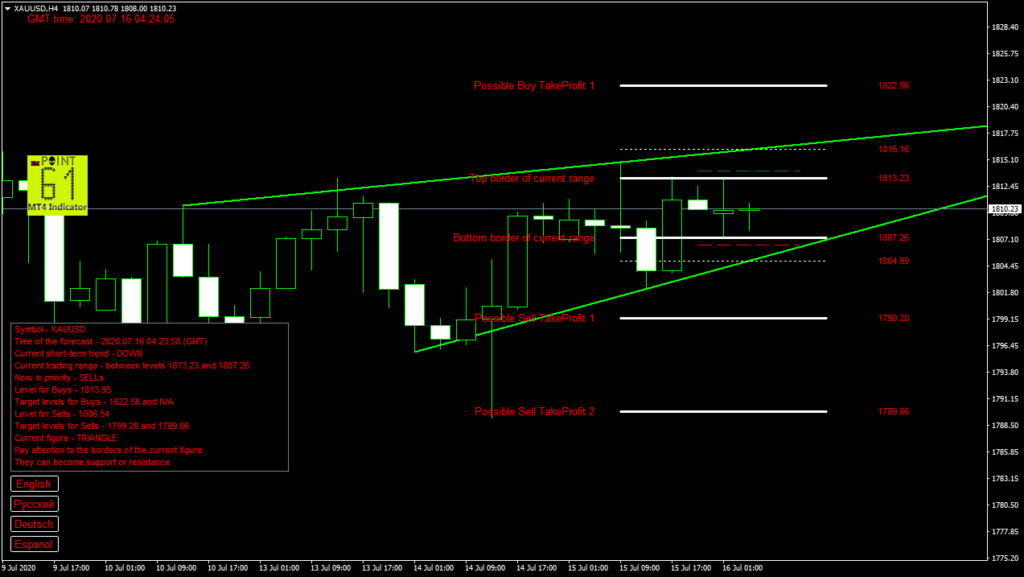 GOLD today forex analysis and forecast 16 July 2020