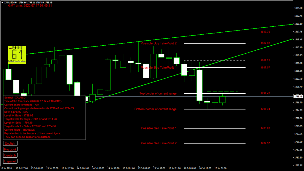 GOLD today forex analysis and forecast 17 July 2020