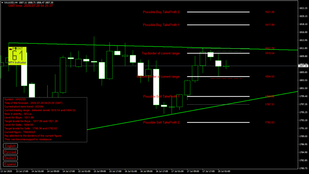 GOLD today forex analysis and forecast 20 July 2020
