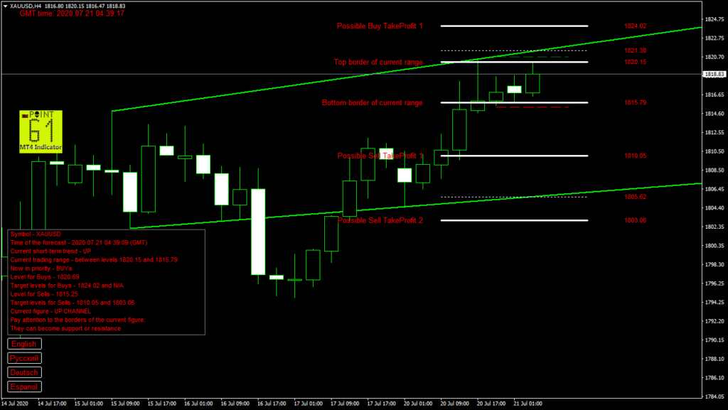 GOLD today forex analysis and forecast 21 July 2020