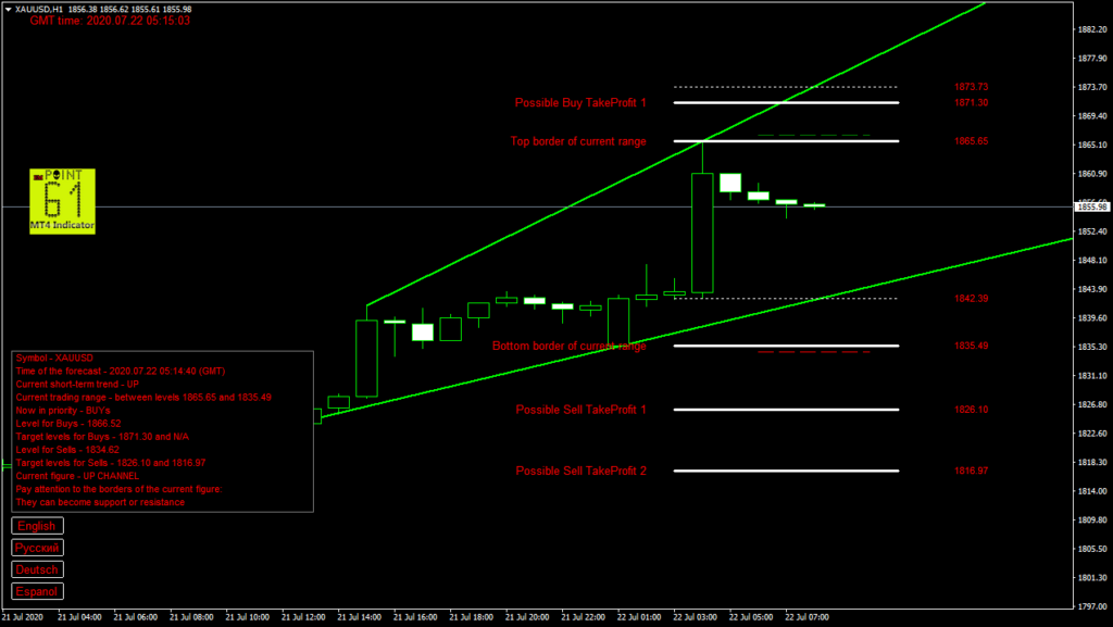 GOLD today forex analysis and forecast 22 July 2020