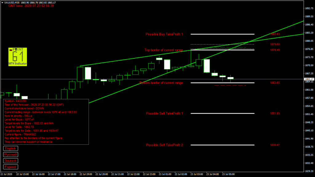 GOLD today forex analysis and forecast 23 July 2020