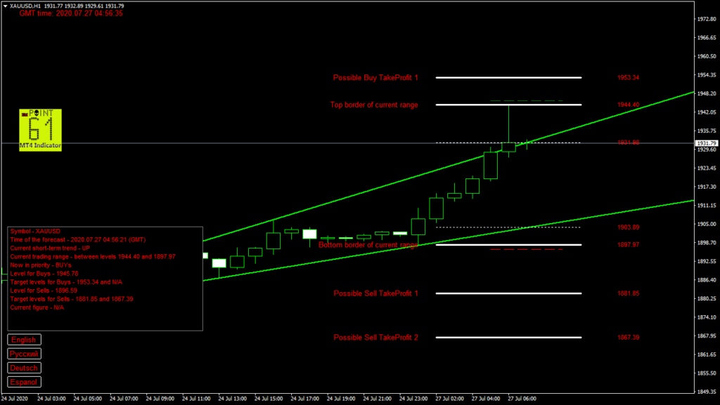 GOLD today forex analysis and forecast 27 July 2020