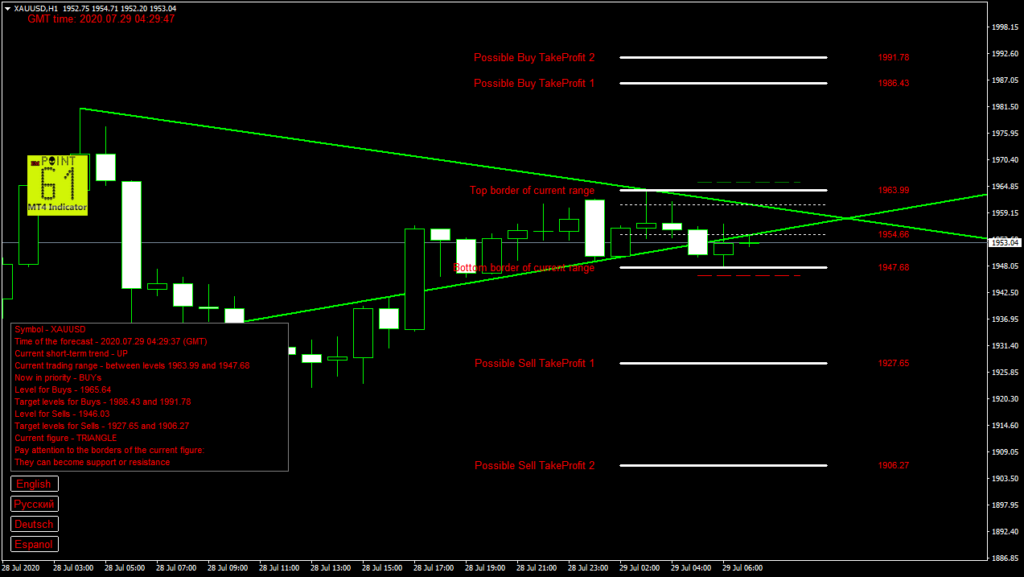 GOLD today forex analysis and forecast 29 July 2020