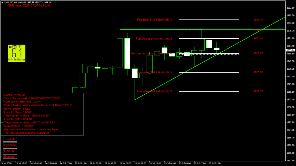 GOLD today forex analysis and forecast 30 July 2020