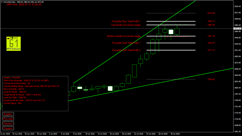 GOLD today forex analysis and forecast 31 July 2020