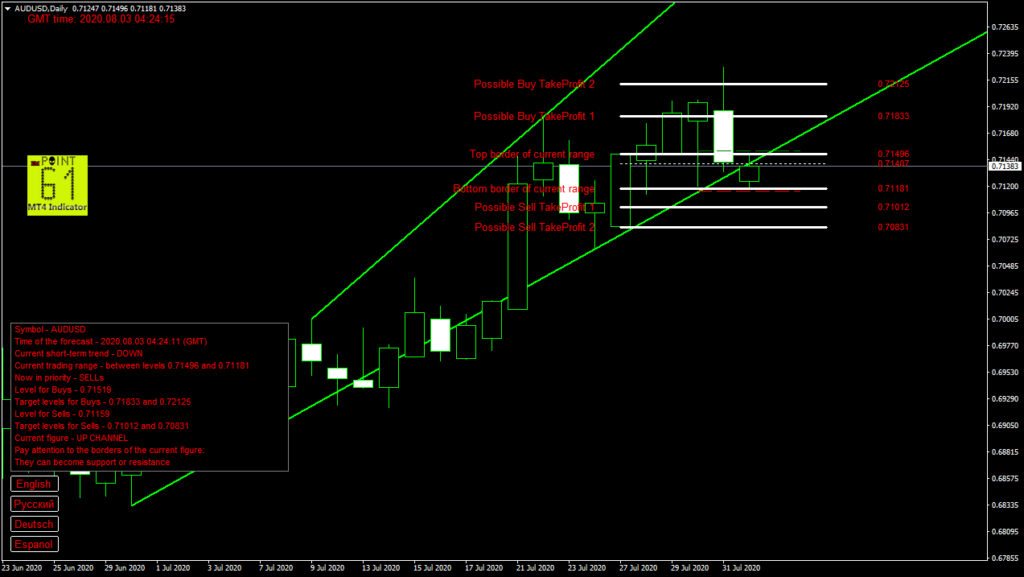 AUDUSD today forex analysis and forecast 03 August 2020