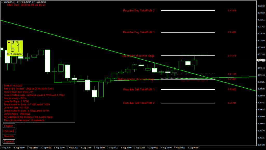 AUDUSD today forex analysis and forecast 04 August 2020