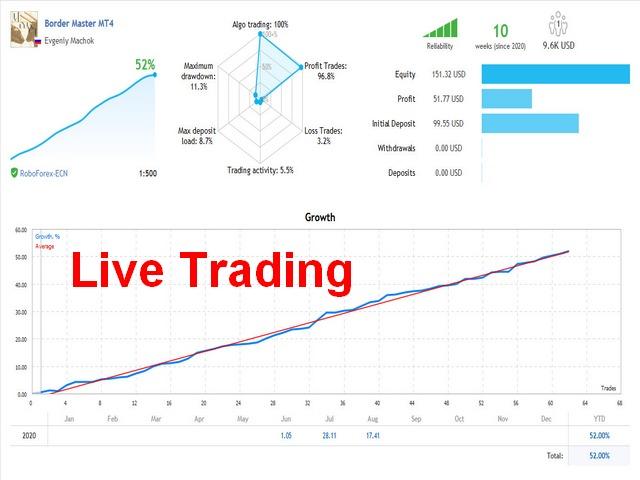 Real trading of Border Master EA