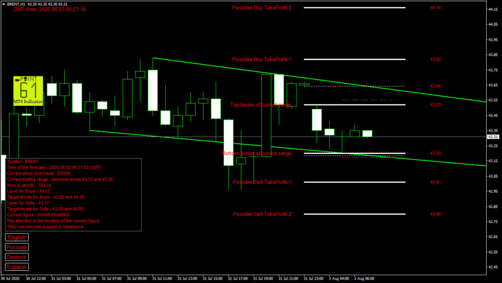 BRENT oil today forex analysis and forecast 03 August 2020