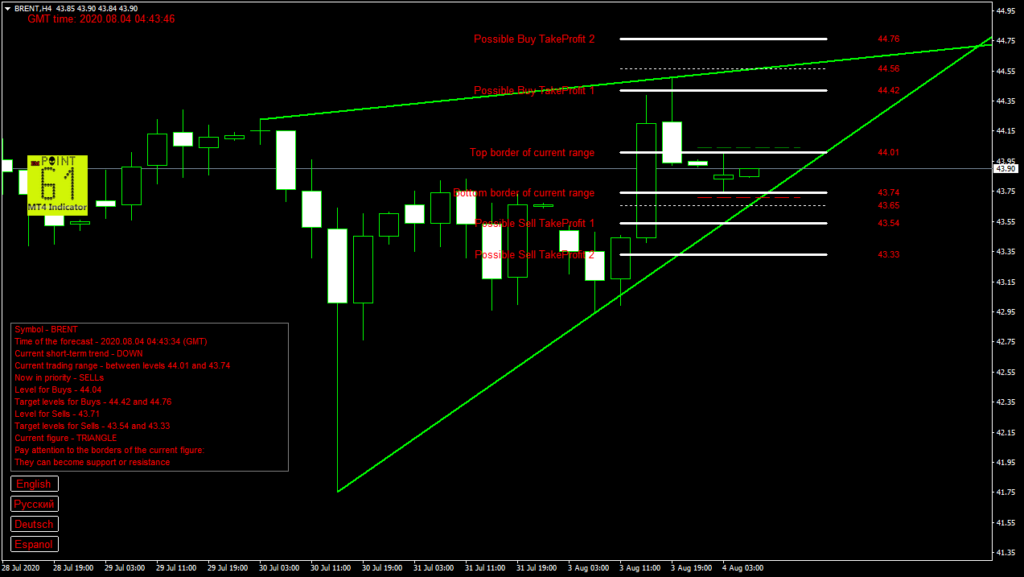 BRENT oil today forex analysis and forecast 04 August 2020