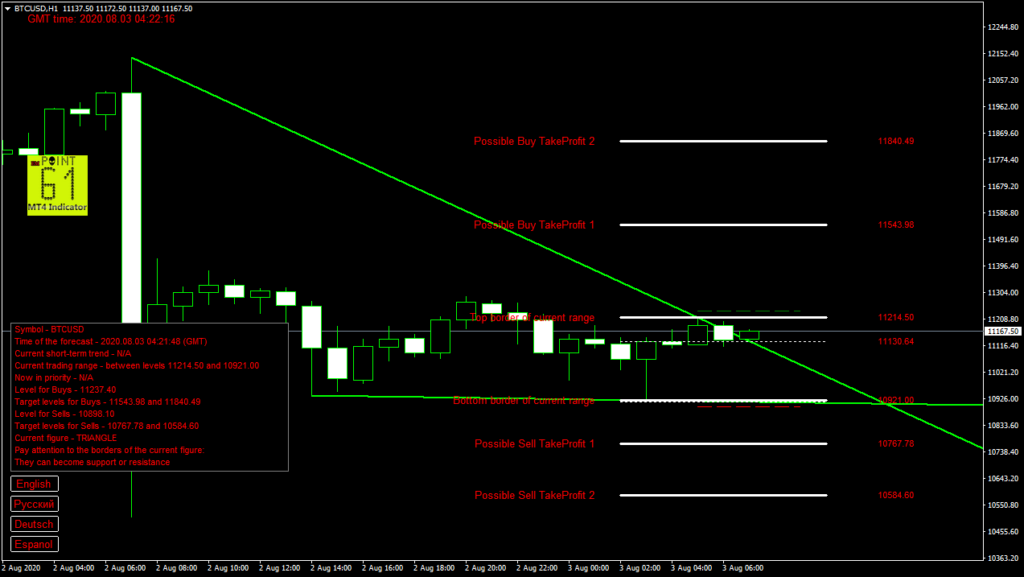 BTCUSD bitcoin today forex analysis and forecast 03 August 2020