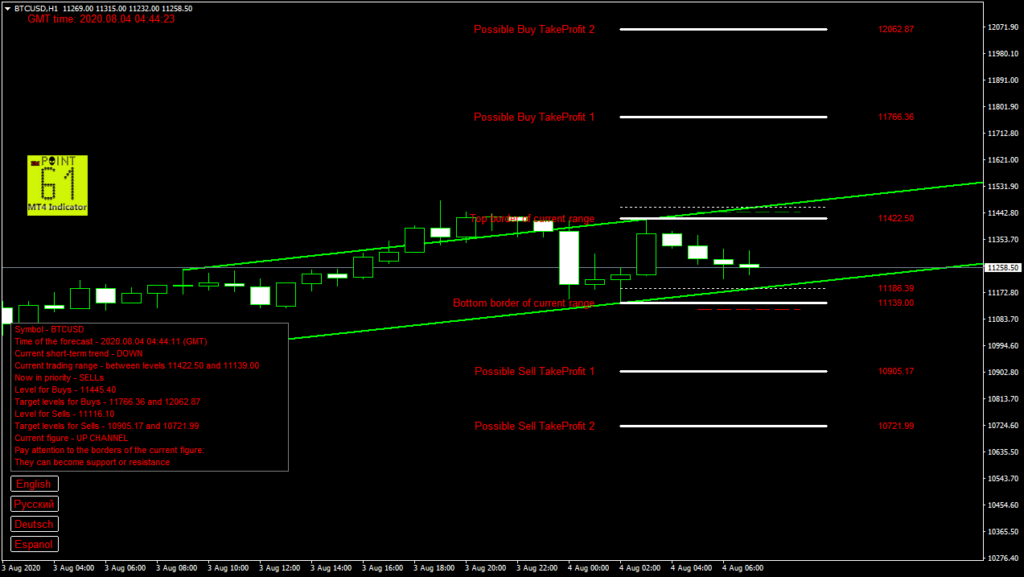 BTCUSD bitcoin today forex analysis and forecast 04 August 2020