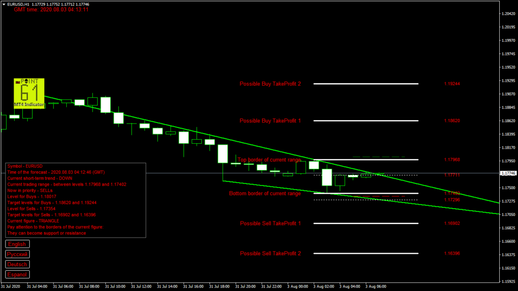 EURUSD today forex analysis and forecast 03 August 2020