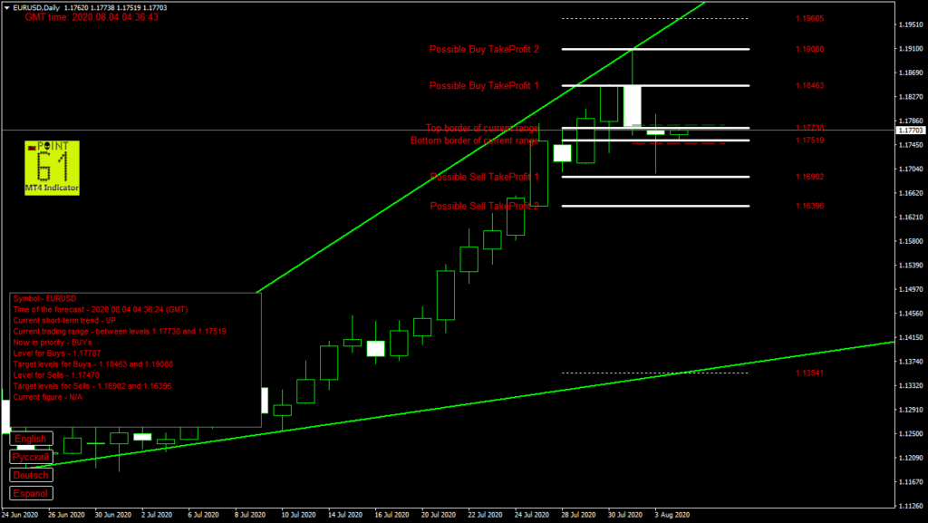 EURUSD today forex analysis and forecast 04 August 2020