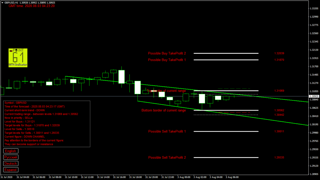 GBPUSD today forex analysis and forecast 03 August 2020