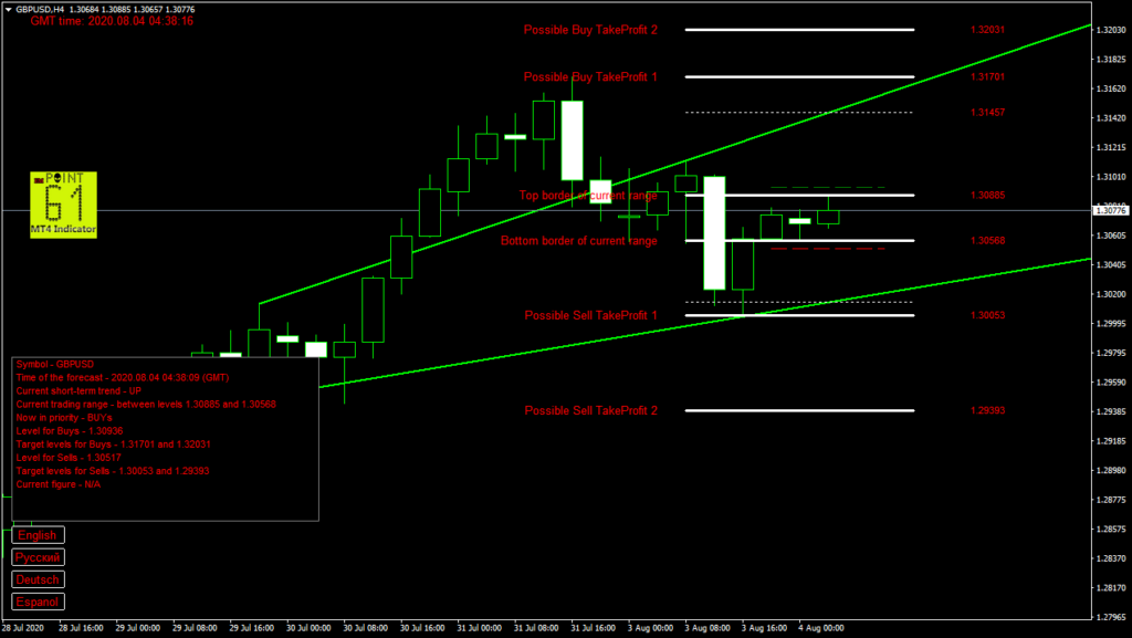 GBPUSD today forex analysis and forecast 04 August 2020